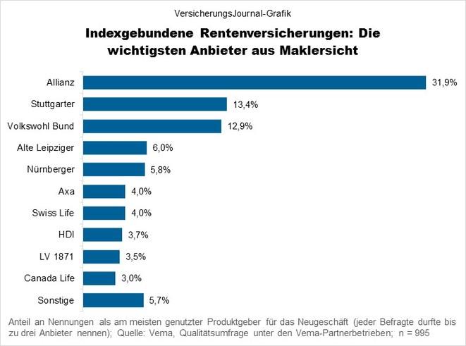 Indexpolicen (Bild: Wichert)