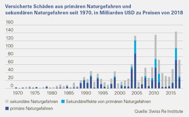 Versicherte Schäden (Bild: Swiss Re Institute)