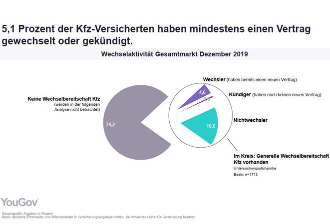 Umfrage zur Wechseltätigkeit in der Autoversicherung (Bild: Yougov)